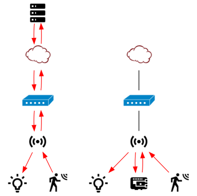 The home automation system at the left is cloud-based: a simple motion detection message first goes to a server over the internet before returning to your light. The self-hosted system on the right makes much more sense: a Raspberry Pi on your network relays the message without using the internet detour.